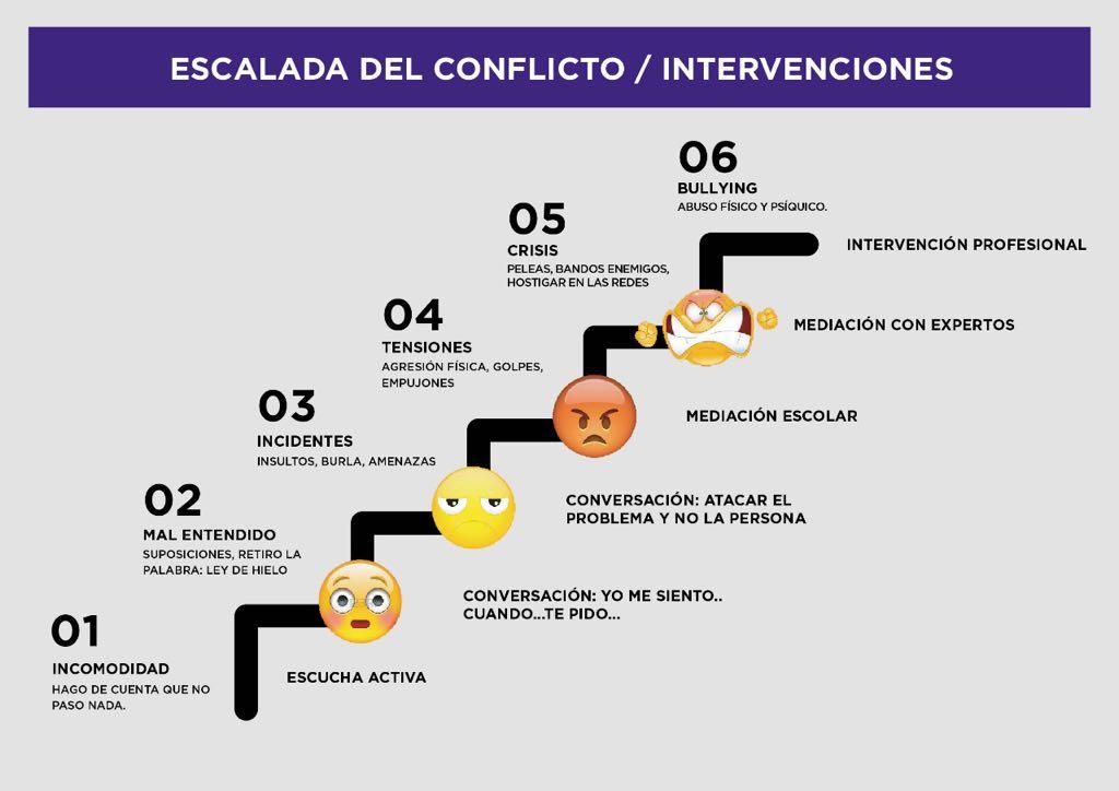 Superar conflictos en el aula